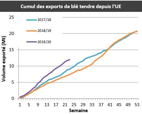 Cumul des exports de blé tendre depuis l'Union européenne