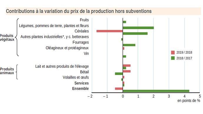 Contributions à la variation du prix de la production (hors subvention)