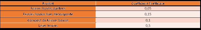 Coefficient azote efficace selon le produit