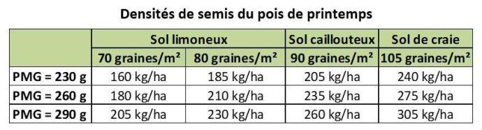 Densité de semis conseillée selon le type de sol