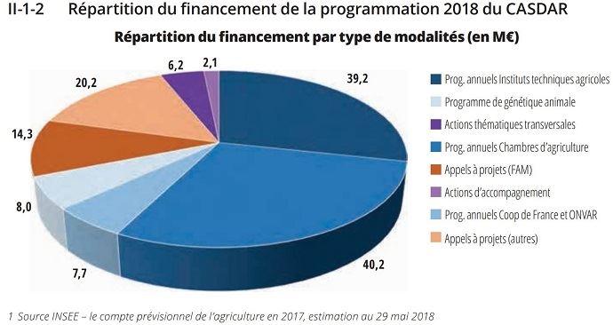 répartition du budget 2018 du Casdar