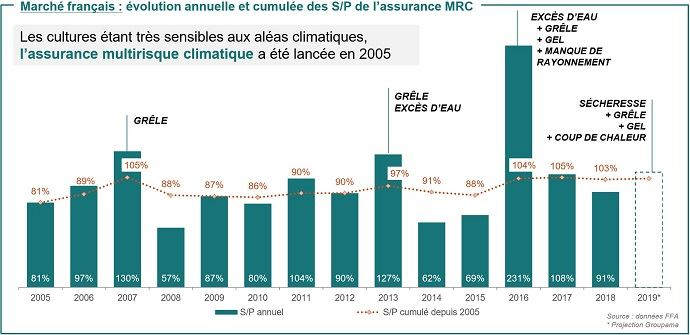 Evolution de l'assurance multirisque climatique agricole