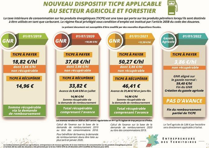 Les étapes de la réforme du dispositif de TICPE sur le GNR agricole et forestier.