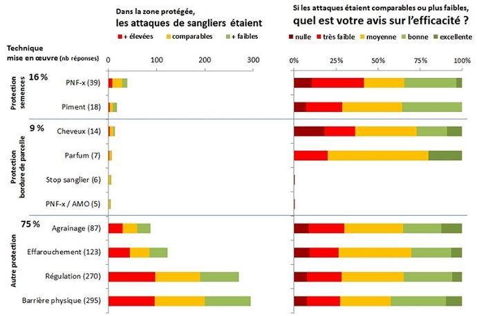 Méthodes de lutte contre les sangliers mises en œuvre par les agriculteurs enquêtés et leurs niveaux de satisfaction