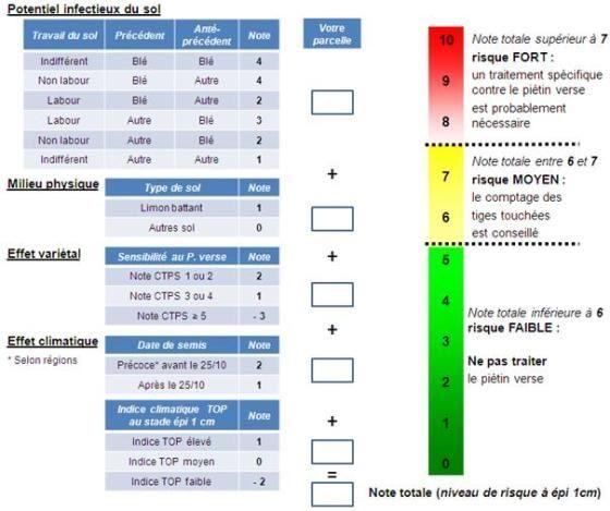 Grille d'évaluation du risque piétin-verse sur blé tendre