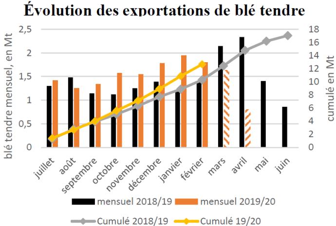 Évolution des exportations françaises de blé tendre