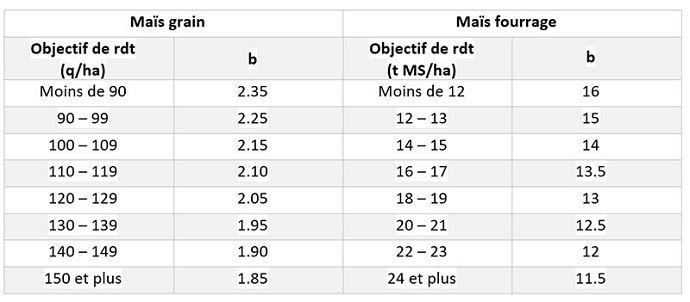 Valeurs-repères pour calculer le besoins en azote du maïs (= objectif de rendement x besoin unitaire b)