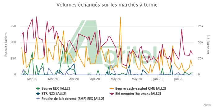 Volumes échangés sur les différents marchés à termes