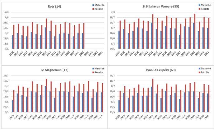 Dates estimées de maturité et de récolte 2020 pour des blés tendres semés aux dates normales, comparées aux références des 19 dernières années.