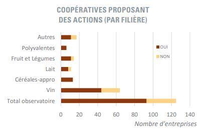 actions cooperatives agricoles pour jeunes agriculteurs par filiere