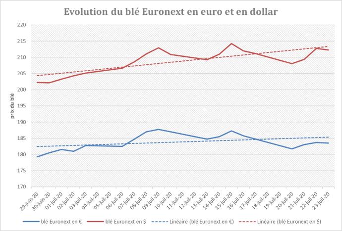 Prix du blé Euronext en euro et en dollar