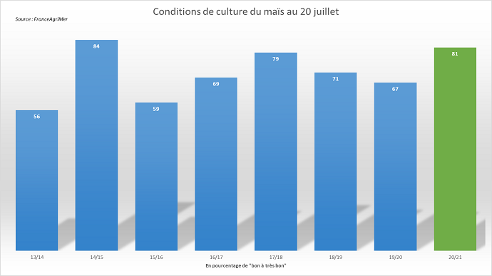 Les notations FranceAgriMer restent excellentes.