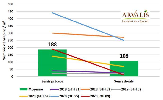 Infestation en vulpins (témoins non traités) selon la date de semis - 6 essais (2018 à 2020)