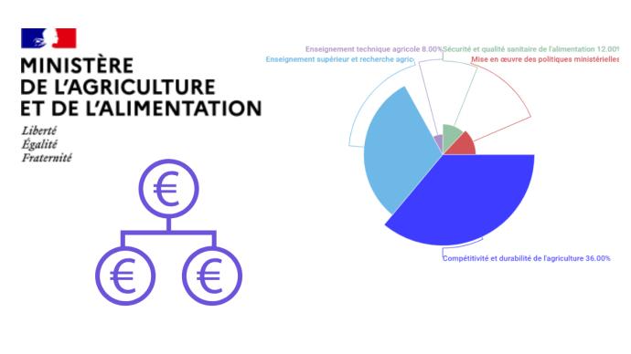 Avec 4,8 milliards d'euros, le budget du ministère de l'agriculture pour 2021 est stable par rapport à l'année précédente.