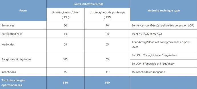 Charges opérationnelles indicatives en lin d'hiver et en lin de printemps