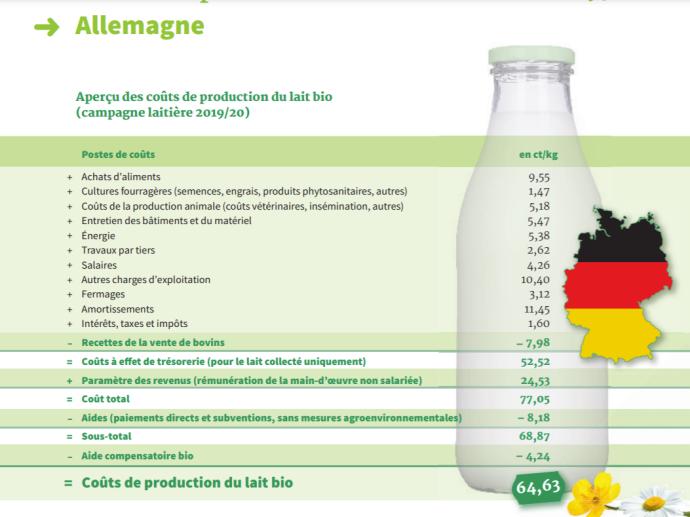 Coûts de production du lait bio en Allemagne (2019/2020)