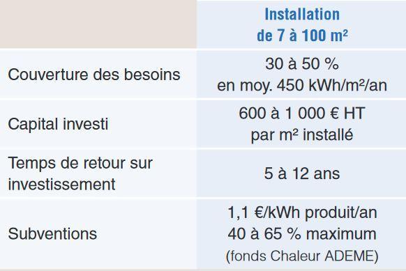 Panneaux solaires thermiques pour l'autoconsommation