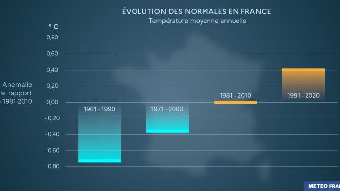 Évolution des normales climatiques de température en France