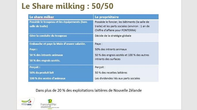 financement installation agricole exemple share milking 50 50