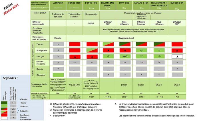 Insecticides disponibles en 2021 pour lutter contre les ravageurs du maïs au stade jeune