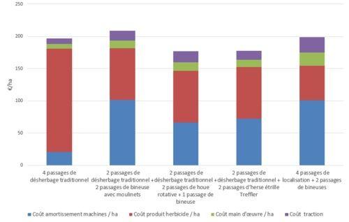 Comparaison des coûts entre plusieurs stratégies de désherbage combiné et désherbage conventionnel