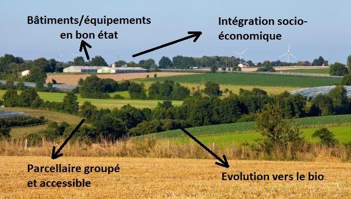 exploitation agricole au milieu des champs et prairies