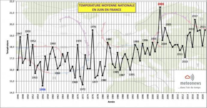 Graphique températures juin 2021