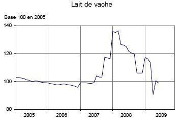 -3,3% en juillet 2009