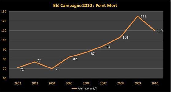 Perspectives et coût de revient pour la campagne 2010