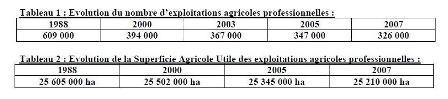Moins d'un million de tracteurs d'ici 2013 ?