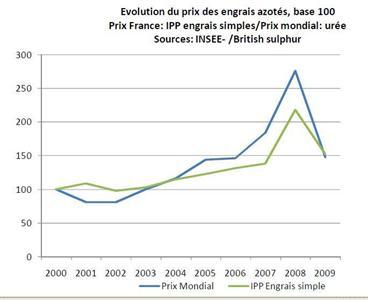 Vers une poursuite de la hausse des prix à moyen terme