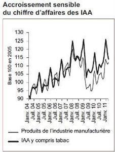 Les industries françaises ne connaissent plus la crise