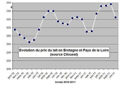 324,36 €/1.000 l pour la Bretagne et les Pays-de-la-Loire