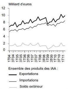 Les industries françaises maintiennent une excellente dynamique