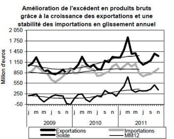 568 millions d'euros d'excédents de céréales et d'oléo-protéagineux en novembre 2011
