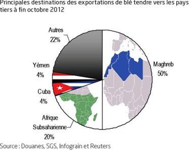 Des exportations françaises de blé élevées vers les pays tiers