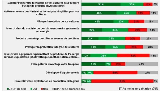 Une majorité d'agriculteurs déjà très engagés pour « produire autrement »