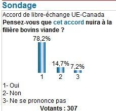 78 % des éleveurs de bovins viande hostiles à l'accord commercial UE/Canada