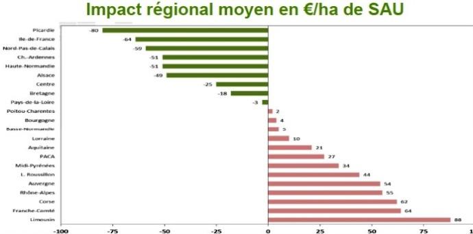 De – 80 €/ha à + 88 €/ha, les régions perdantes et gagnantes de la convergence