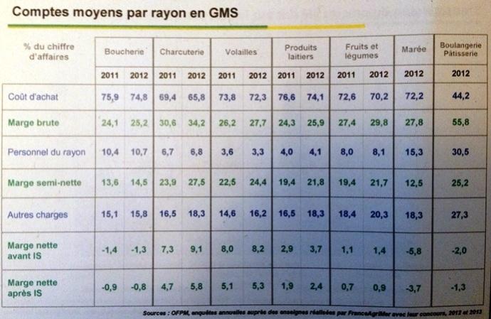 Comptes moyens par rayon en Gms