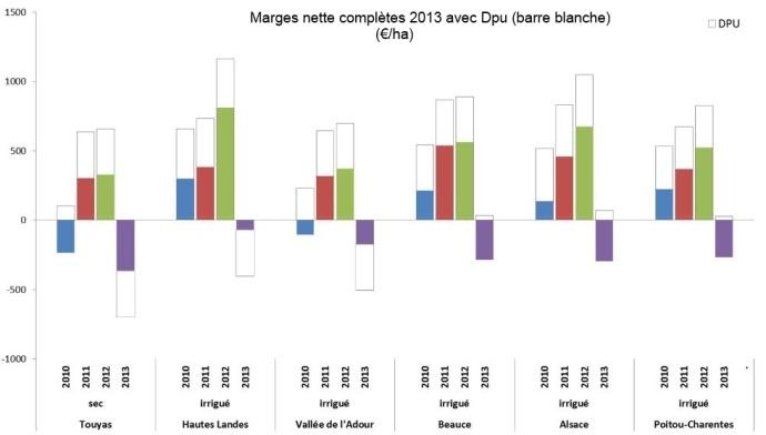 Evolution des marges nettes complètes (€/ha) dans huit régions productrices de maïs grain.