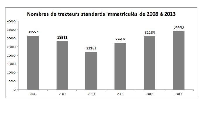 Les différents chiffres présentés dans cette article proviennent des documents d'immatriculations tracteurs édités par l'Axema.