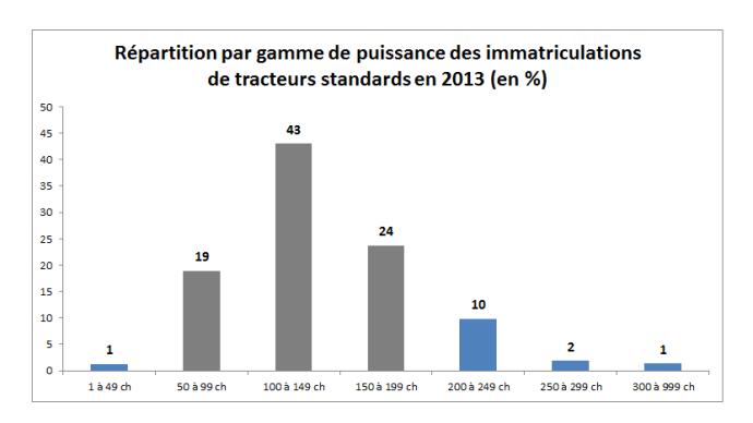 86% des immatriculations sont des tracteurs de 50 à 199 ch.