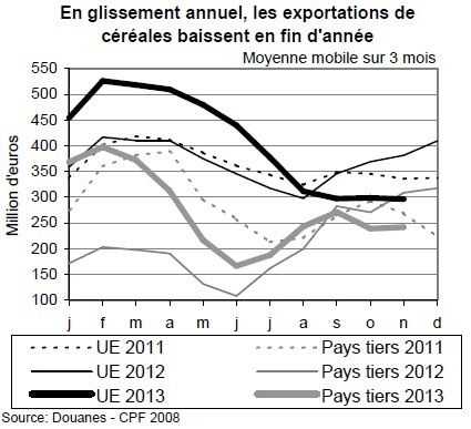 Le solde commercial agroalimentaire repose en grande partie sur les exportations de céréales.