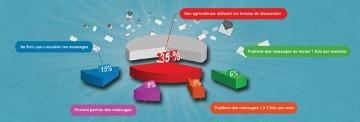 35 % des agrisurfeurs utilisent les forums