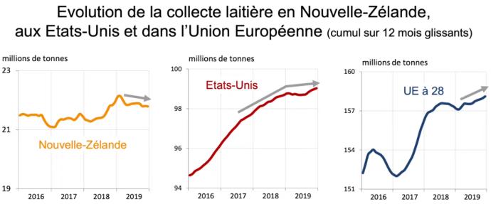 Courbes de la collecte laitière entre 2016 et 2019 en Nouvelle-Zélande, aux États-Unis et dans l'Union Européenne