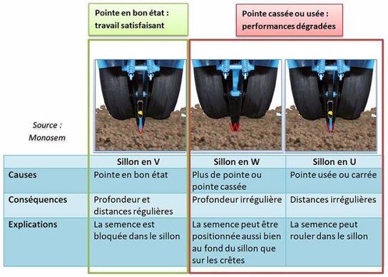 Conséquences de l'usure de la pointe des doubles disques sur la qualité de semis